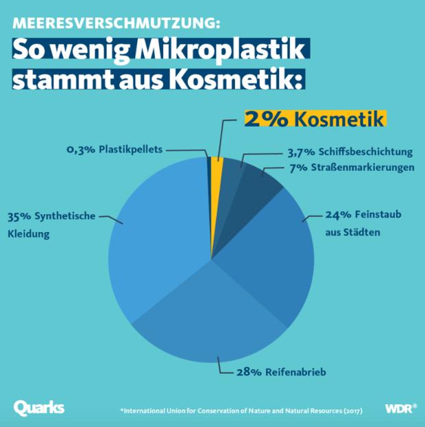 Quarks - Plastikanteile im Meer